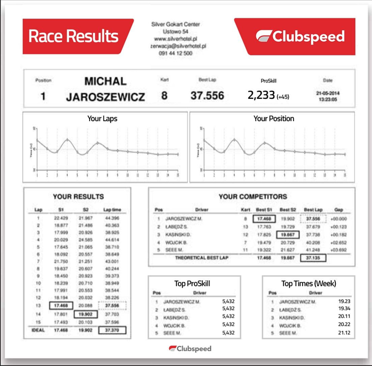 New Race Results